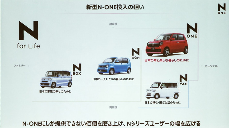 新型N-ONE 投入の狙い