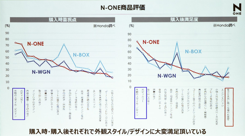 N-ONE 商品評価