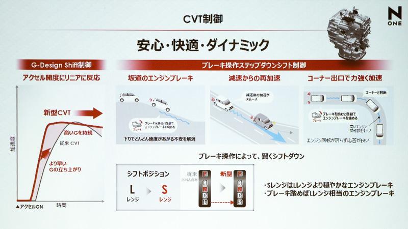 CVT制御