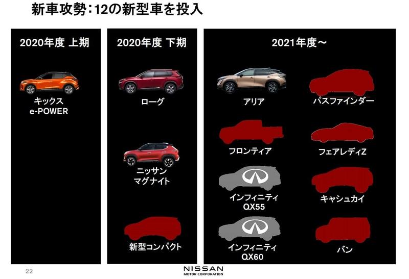 2020年度上期決算発表で予告された新型コンパクトカーの導入