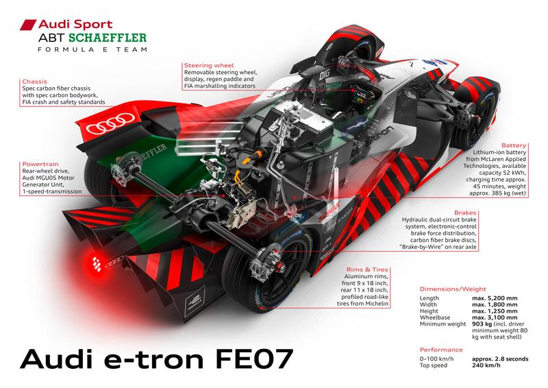 Audi e-tron FE07の説明