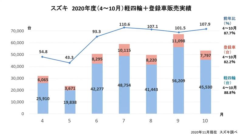 スズキの2020年度(4月~10月)軽四輪+登録車の販売実績