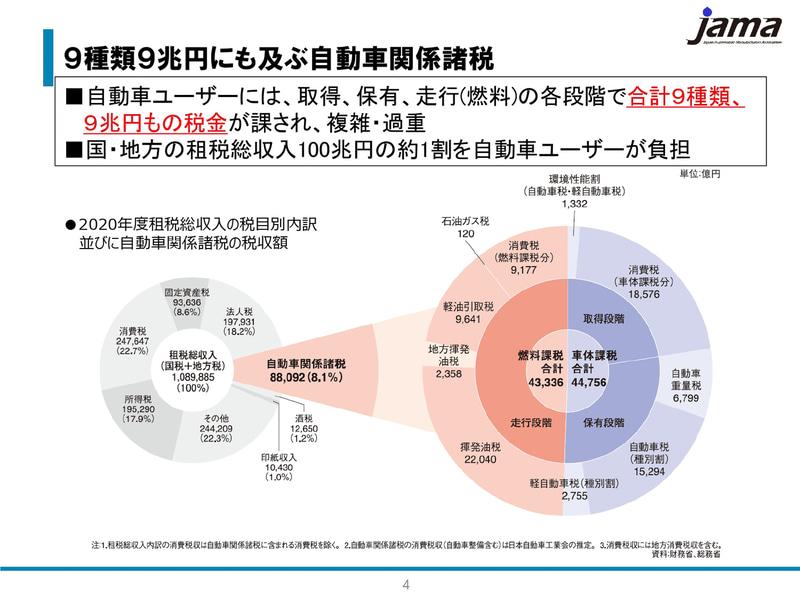 9種類9兆円にも及ぶ自動車関係諸税