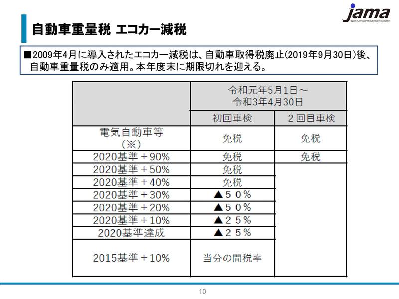 自動車重量税 エコカー減税