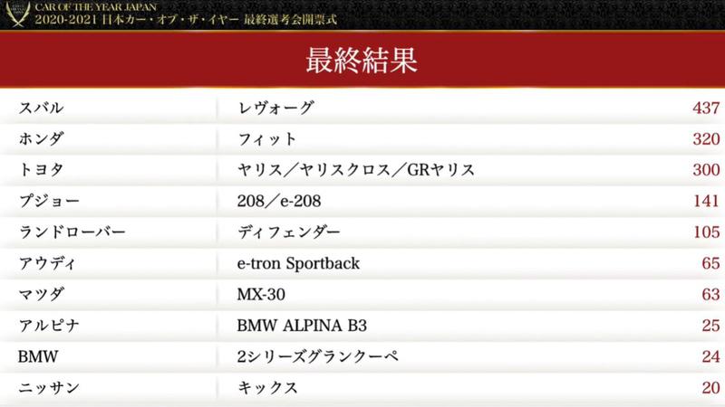 2020-2021 日本カー・オブ・ザ・イヤー得点表