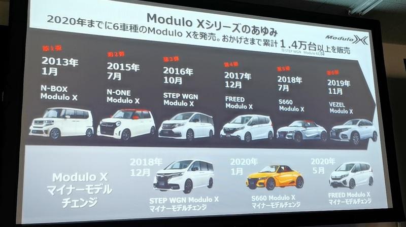 Modulo Xシリーズのあゆみ
