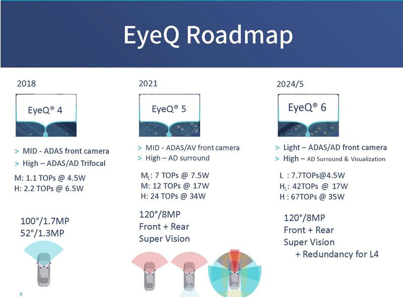 EyeQシリーズのロードマップ