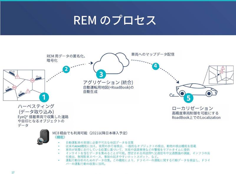 REMの仕組み