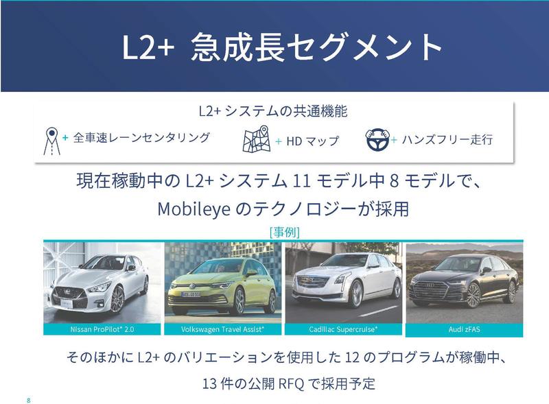 すでに出荷済みのL2+をサポートした車両11モデルのうち8モデルがEyeQベース
