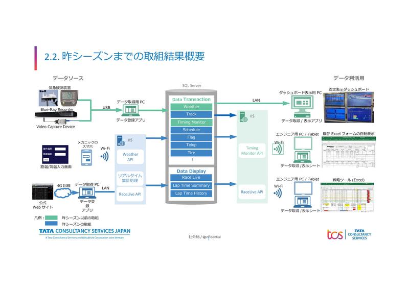 2019年までのシステム(出典:日本TCS)