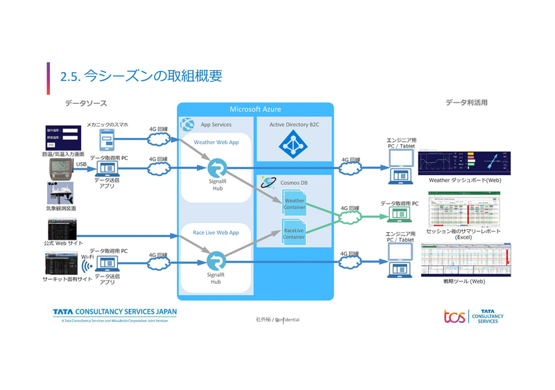 2020年から導入されたクラウドベースのシステム(出典:日本TCS)