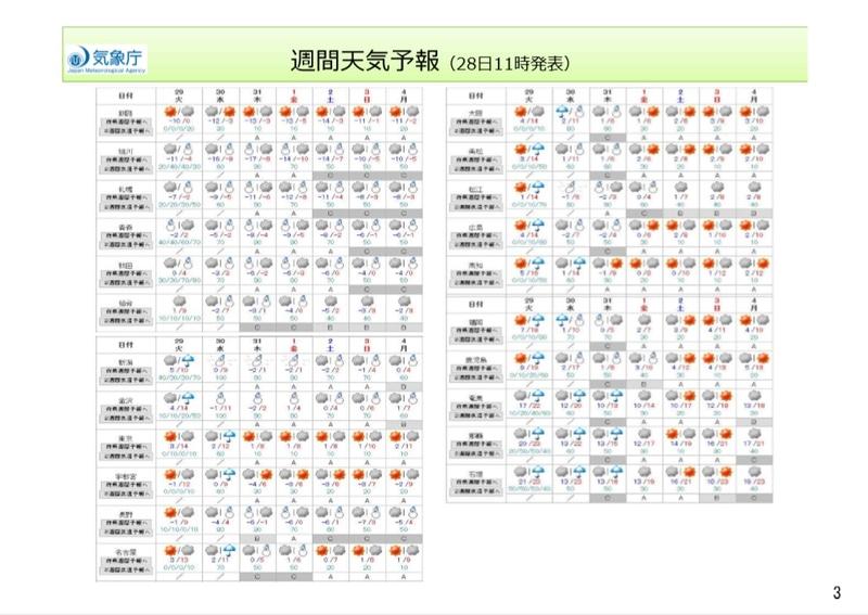 週間天気予報(12月28日11時発表)