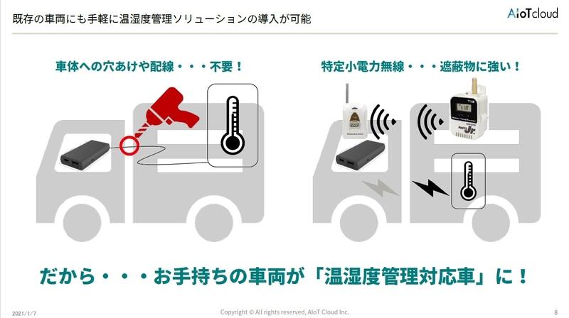 既存の車両にも手軽に温湿度管理ソリューションを導入できる