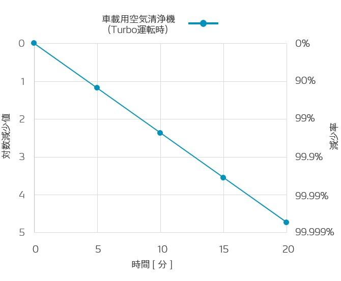 特定のウイルスおよび特定の使用環境による検証結果であり、すべてのウイルスおよびすべての使用環境における効果を保証するものではないという。試験空間 : 1 ㎥ 試験チャンバー (1 × 1 × 1 m)、試験ウイルス :バクテリオファージ (直径 0.02 ∼ 0.03 μm)、試験機関 : (一財)北里環境科学センター、試験報告番号:北生発 2020_0656 号、運転モード : Turbo (風量最大)