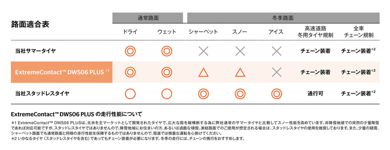 ExtremeContact DWS06 PLUSの路面適合表