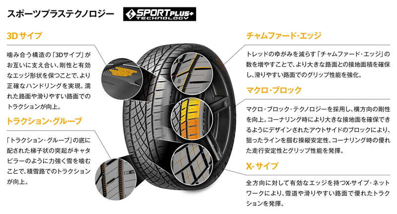 SPORTPLUS+テクノロジー