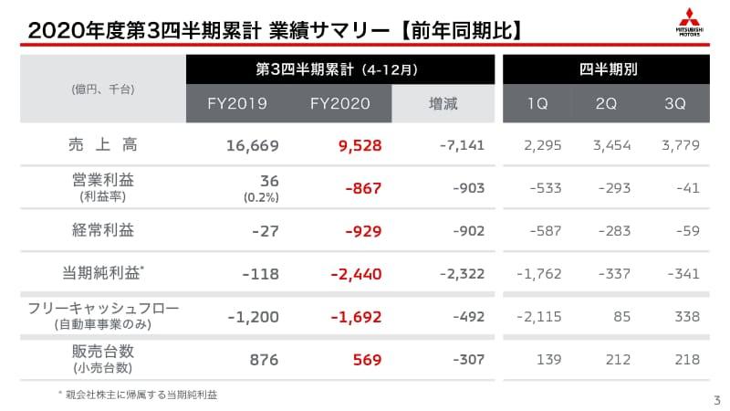 2020年度第3四半期累計 業績サマリー【前年同期比】