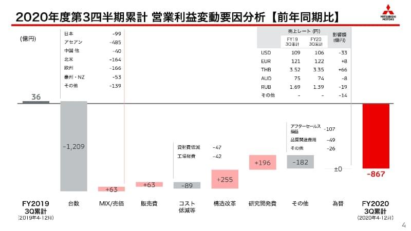 2020年度第3四半期累計 営業利益変動要因分析【前年同期比】