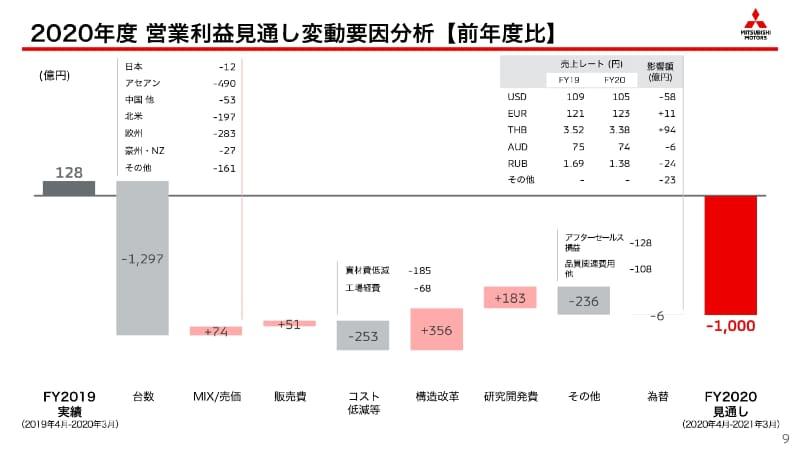 2020年度 営業利益見通し変動要因分析【前年度比】