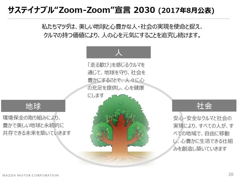 """サスティナブル""""Zoom-Zoom""""前言2030(2017年8月公表)"""