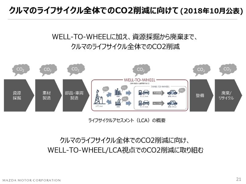 クルマのライフサイクル全体でのCO2削減に向けて(2018年10月公表)