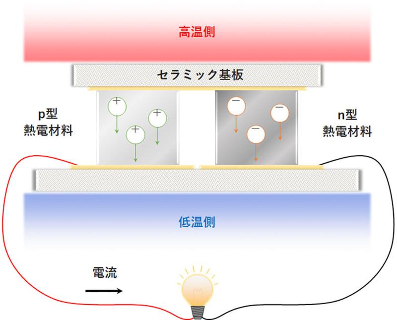 熱電発電モジュールの構造