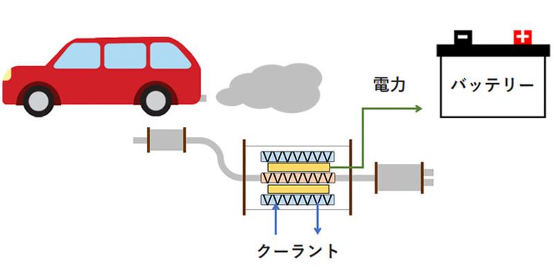 熱電発電モジュールの応用例(自動車排出ガスからの発電)