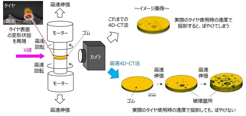 高速4D-CT装置の概略図および3次元的に捉えたゴム破壊が進行する様子