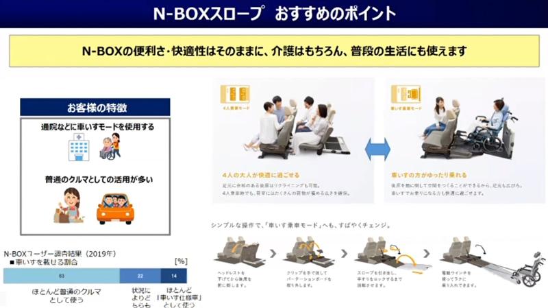 N-BOXスロープ仕様は、介護はもちろん普段の生活にも使えるように開発
