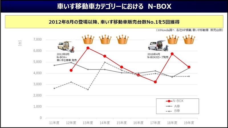 2012年8月の登場以来、車いす移動車の販売台数でNo.1を5回獲得したというN-BOX