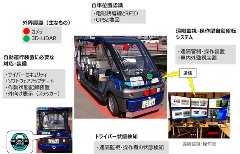 主な自動運行装置の構成