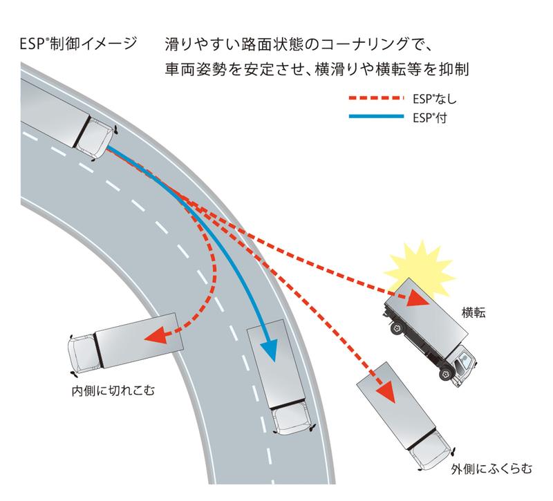 車両安定性制御装置(ESP:Electronic Stability Program)制御イメージ