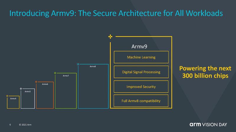 Armv8の次バージョンとして提供されるArmv9