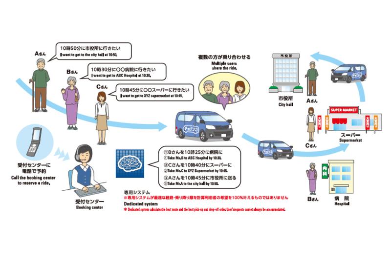 乗合送迎サービスのイメージ