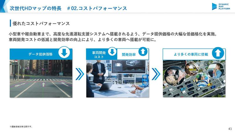 低価格化を実現することで普及価格帯の自動車などへの導入が可能に(出典:ダイナミックマップ基盤)