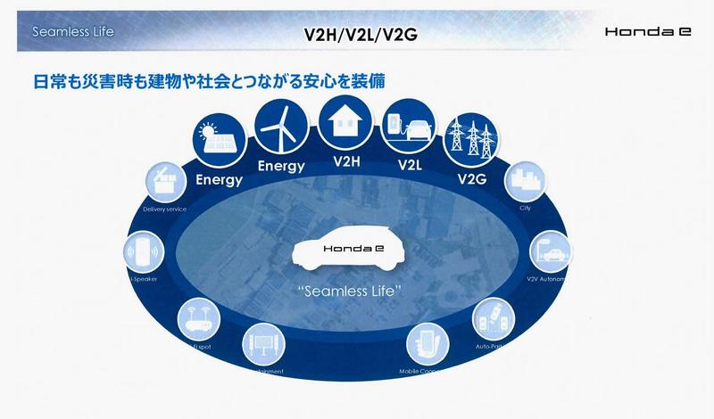 Honda eはV2Hなど社会とつながることを前提としている