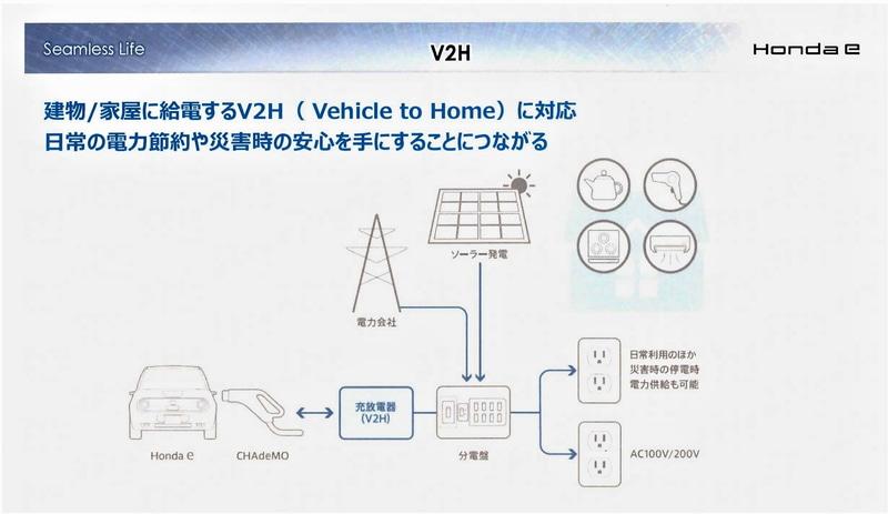 V2Hシステムを組み合わせると建物へ給電が可能で、通常と同じように電気が使える