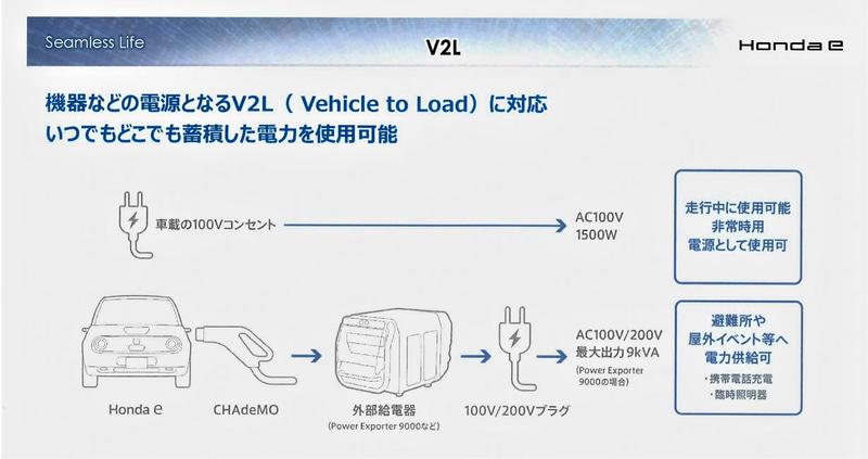V2L装置でHonda eの移動先で電気が使える。外部給電器のほか、上級グレードでは100Vのコンセントも装備
