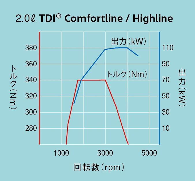 1.5 TSIエンジン性能曲線図