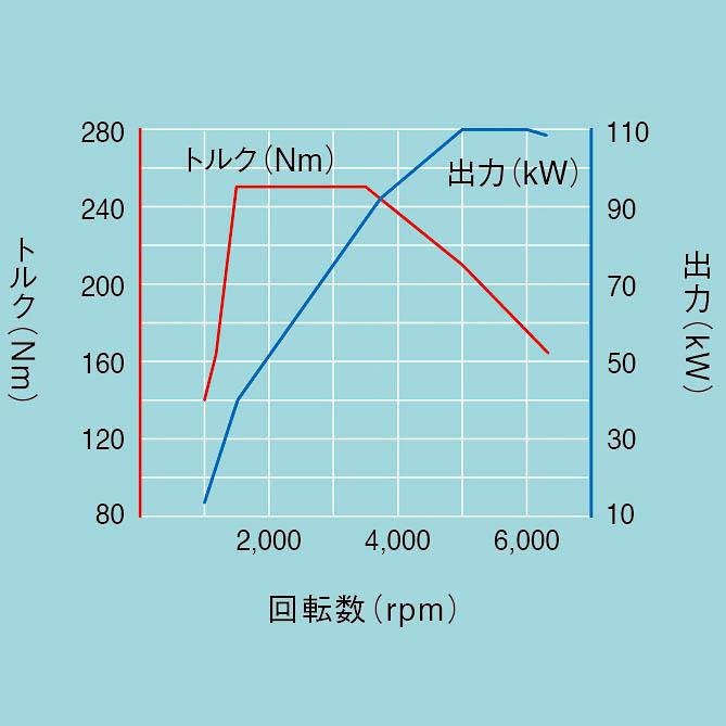 2.0 TDIエンジン性能曲線図