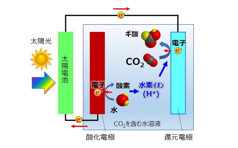 人工光合成の基本原理