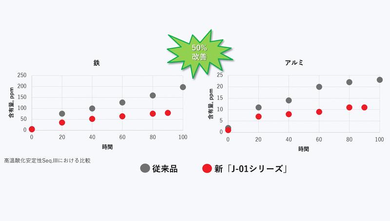 エンジン保護性能の比較