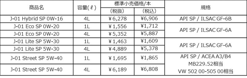 新J-01シリーズ価格一覧