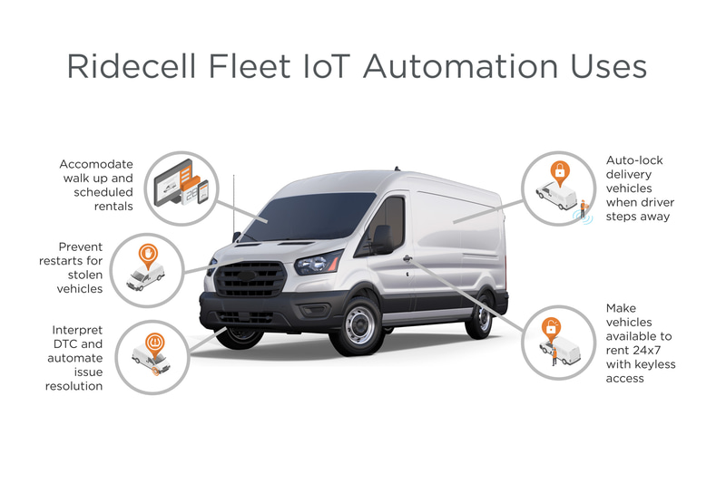 Ridecell Fleet IoT Automation Uses