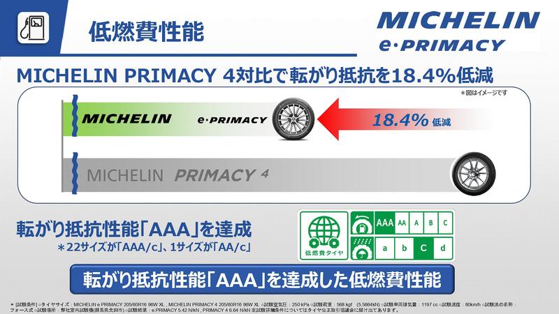 プライマシー 4と比較して転がり抵抗で18.4%低減