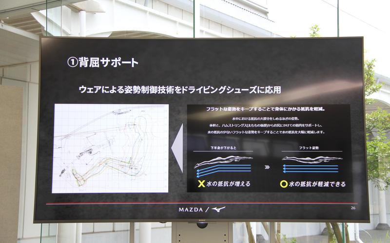 「背屈サポート」ではミズノが持つウェアによる姿勢制御技術をドライビングシューズに応用