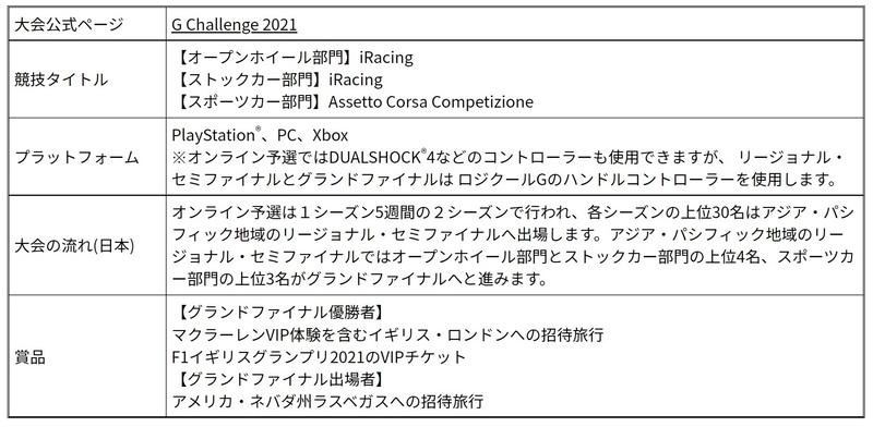 「Logicool McLaren G Challenge 2021」基本情報