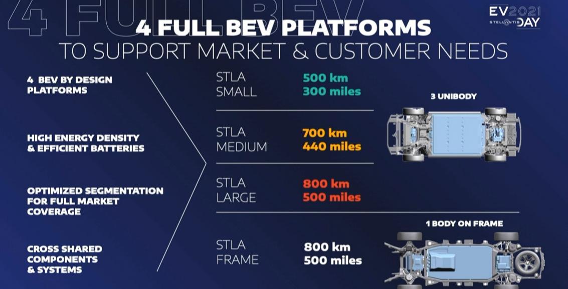 4つのBEVプラットフォーム