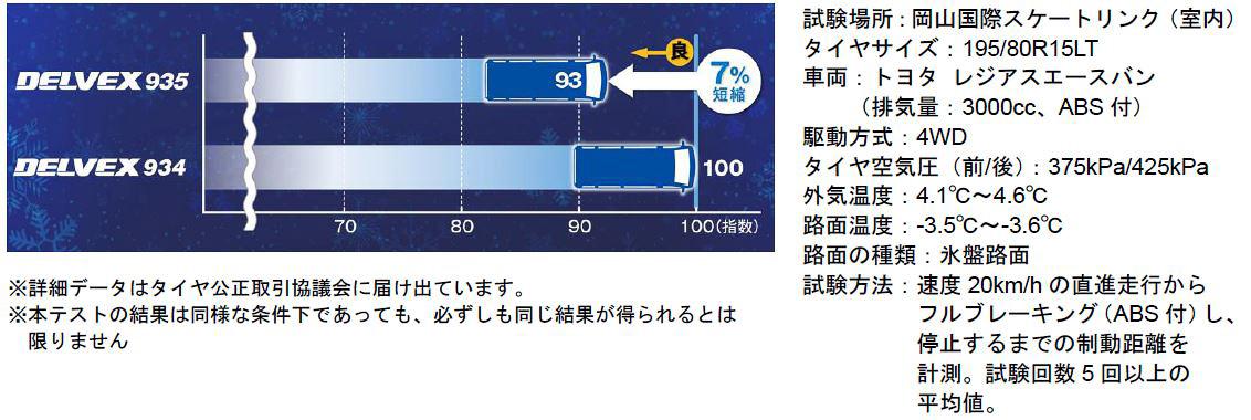 DELVEX 935ではタイヤの縦ミゾ(主溝)やブロックにジグザグ形状を採用することでスノートラクション性能の向上を図り、トラクション指数が従来品「DELVEX 934」比で16%増加。またアイス路面でのブレーキング性能は従来品比で7%短縮することに成功