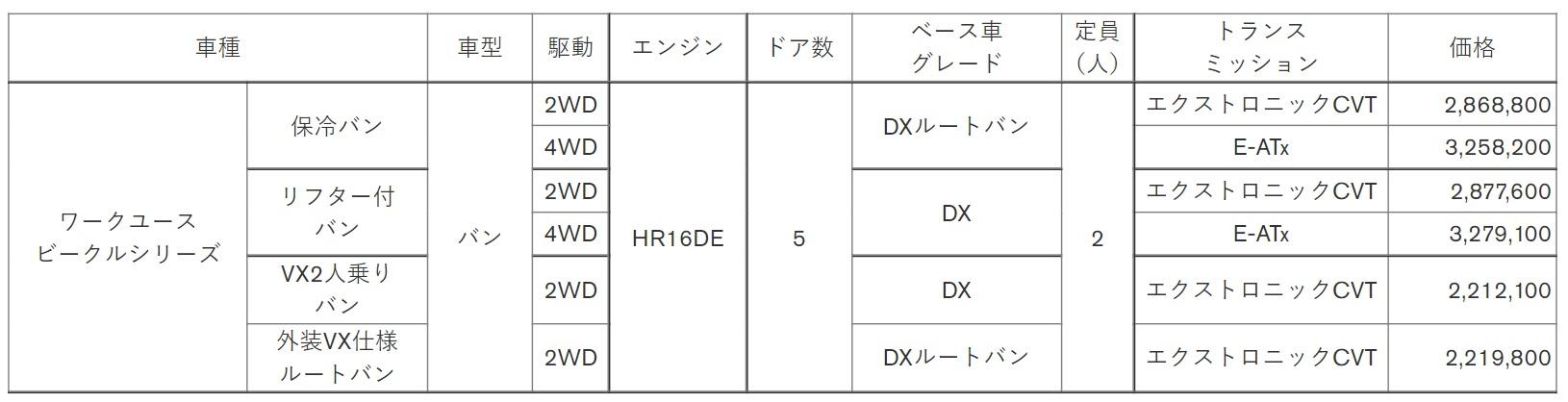 「ワークユースビークル」シリーズ価格表